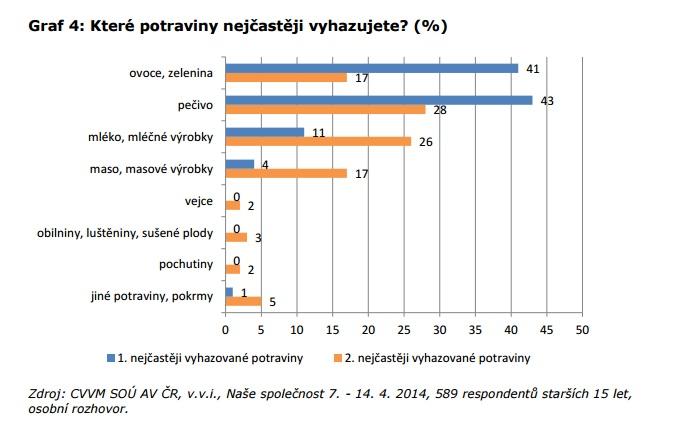 CVVM: Průzkum o plýtvání