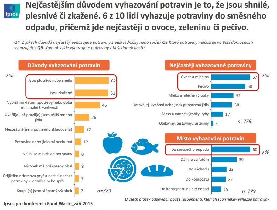 Proč vyhazujeme jídlo? Zdroj: Ipsos